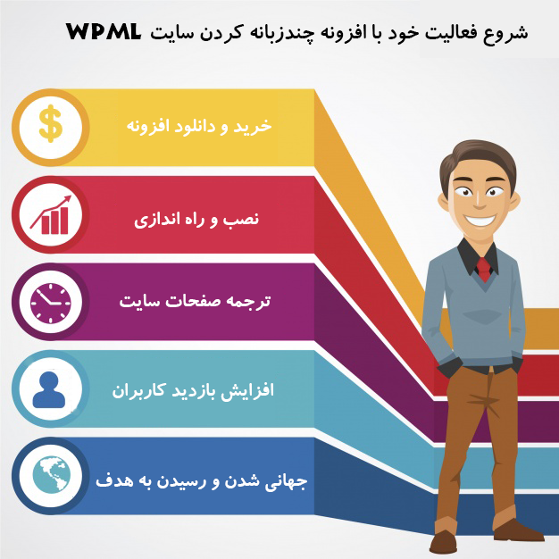 افزونه WPML افزونه چندزبانه کردن سایت وردپرس